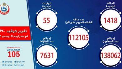 صورة الصحة: تسجيل 1418 حالة إيجابية جديدة بفيروس كورونا.. و 55 حالة وفاة