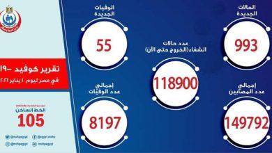 صورة تعرف على أعداد المصابين وحالات الوفاة بفيروس كورونا فى مصر اليوم الأحد 10 يناير 2021