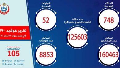 صورة الصحة: تسجيل 748 حالة إيجابية جديدة بفيروس كورونا.. و 52 حالة وفاة