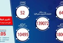 صورة الصحة: تسجيل 644 حالة إيجابية جديدة بفيروس كورونا ..و 52 حالة وفاة