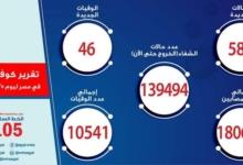صورة الصحة: تسجيل 589 حالة إيجابية جديدة بفيروس كورونا ..و 46 حالة وفاة